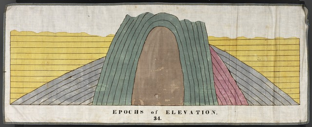 Orra White Hitchcock drawing of epochs of elevation